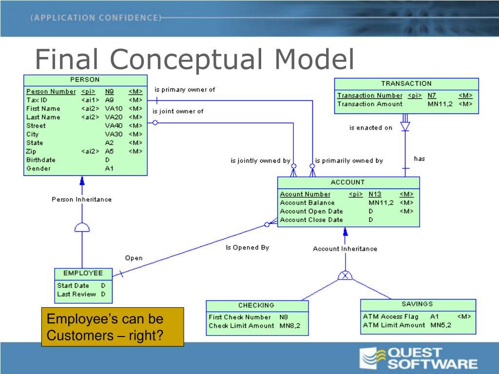 Final Conceptual Model