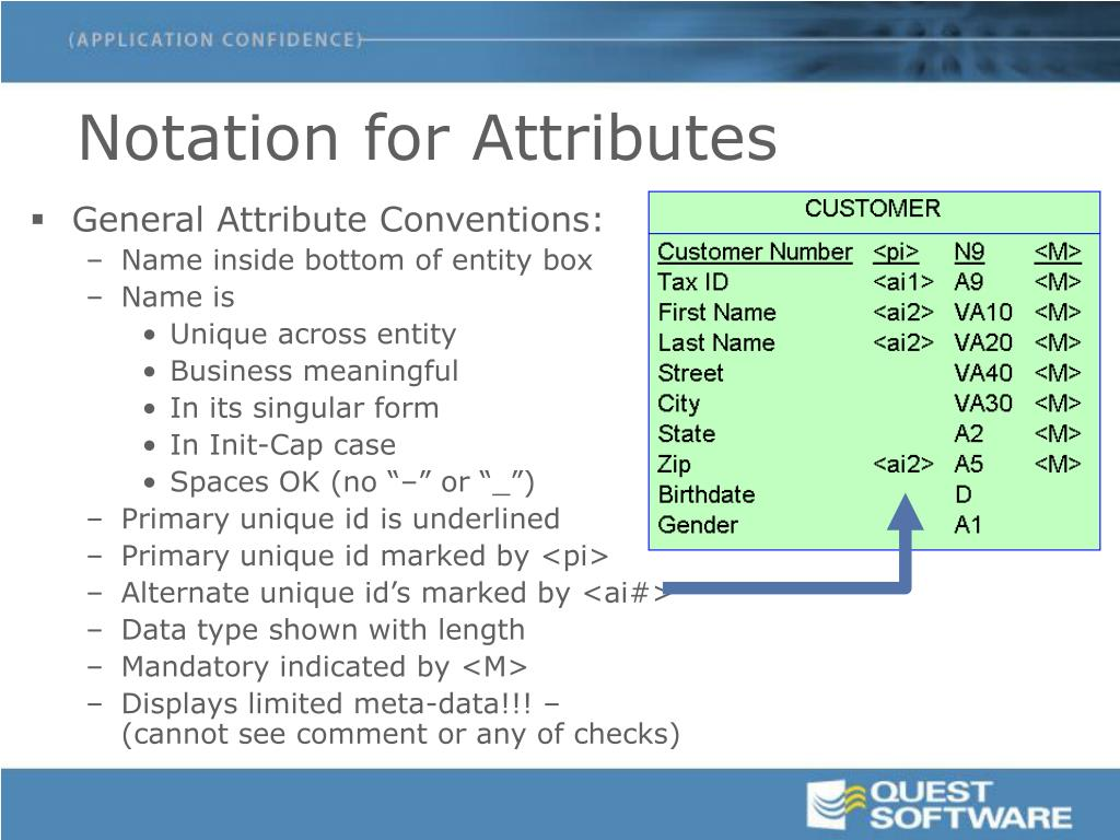 Notation for Attributes