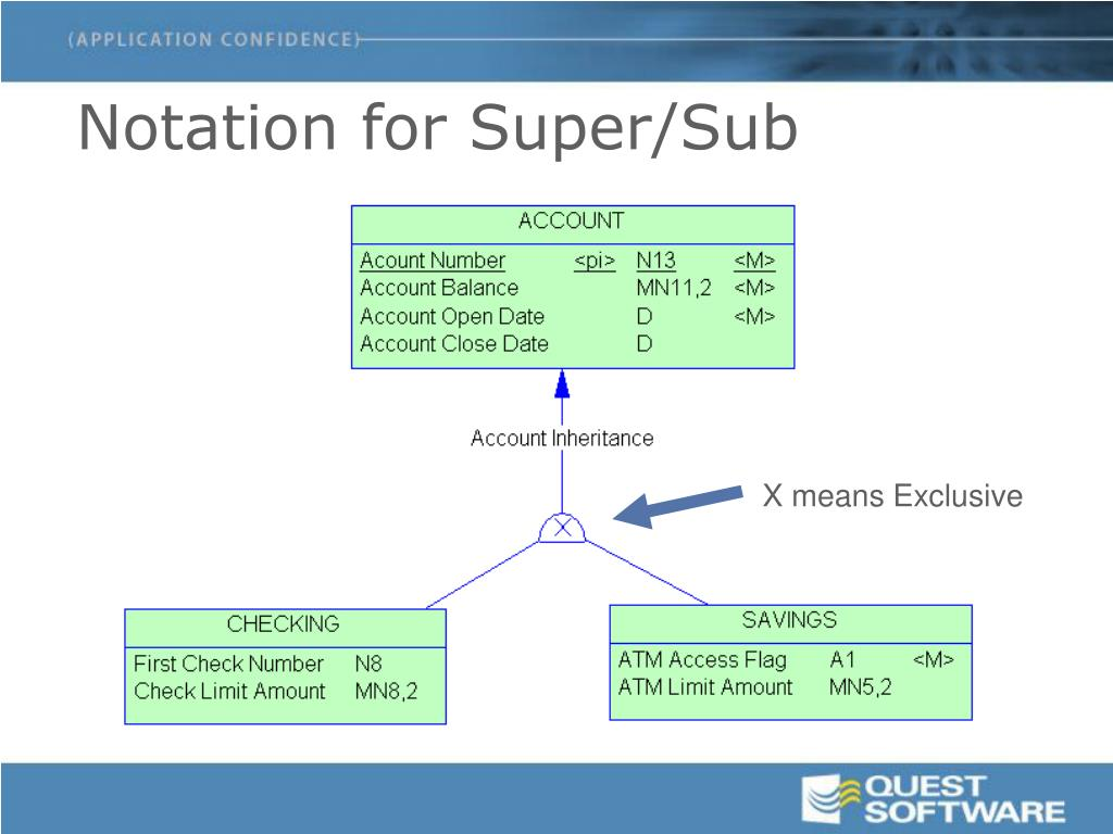 Notation for Super/Sub