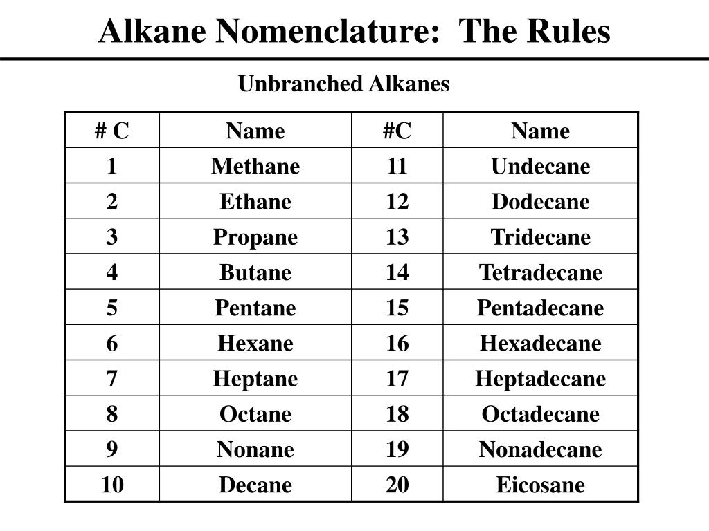 Alkane Nomenclature:  The Rules