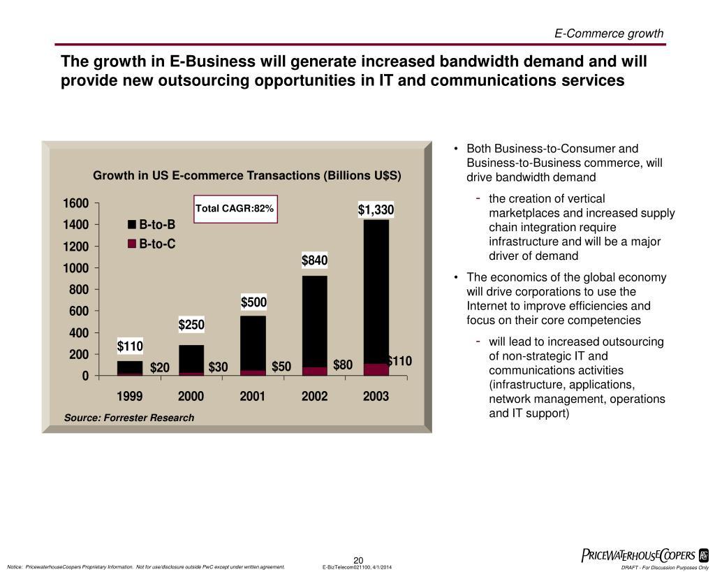 Growth in US E-commerce Transactions (Billions U$S)