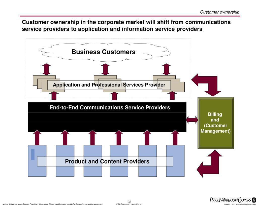 On-Net (Corporate)
