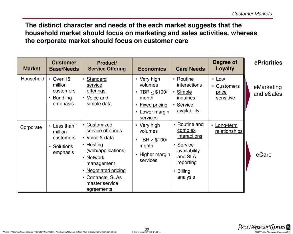 Customer Markets