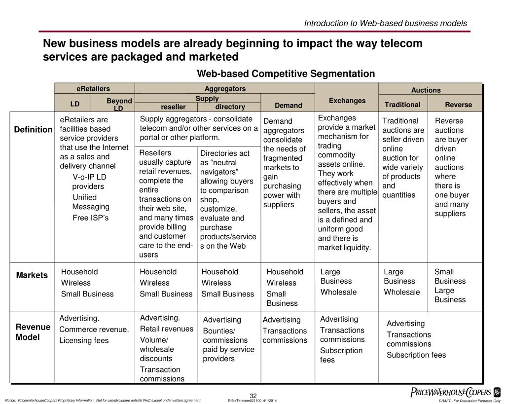 Introduction to Web-based business models