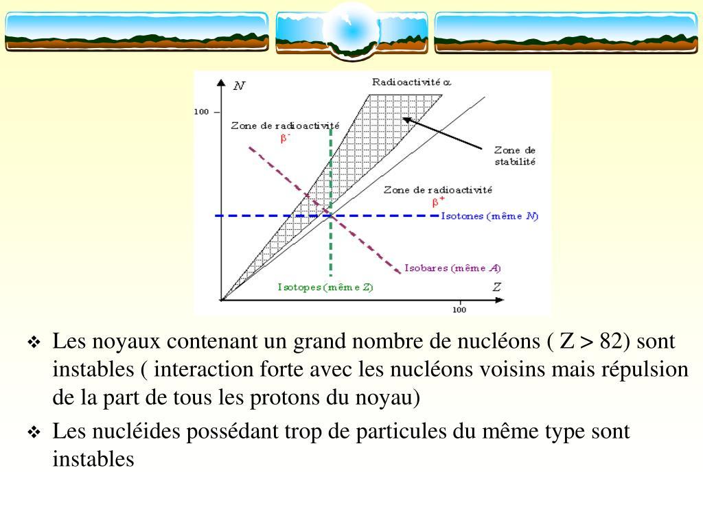 Les noyaux contenant un grand nombre de nucléons ( Z > 82) sont instables ( interaction forte avec les nucléons voisins mais répulsion de la part de tous les protons du noyau)