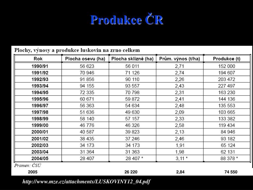 Produkce ČR