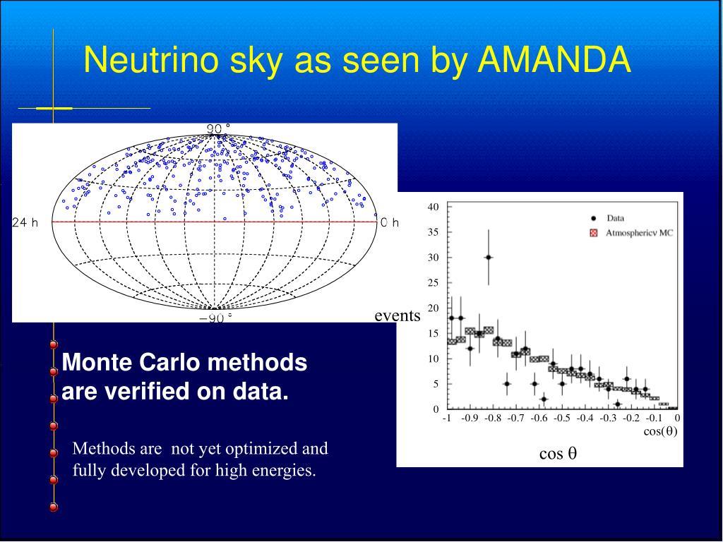 Monte Carlo methods are verified on data.