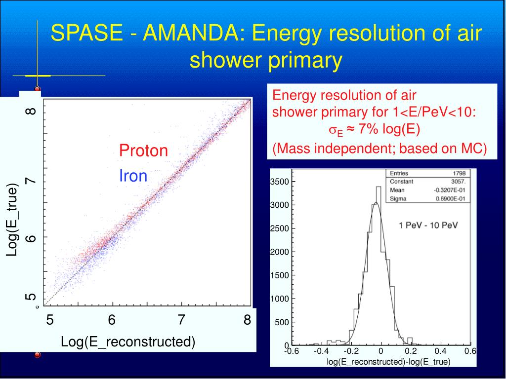 SPASE - AMANDA: Energy resolution of air shower primary