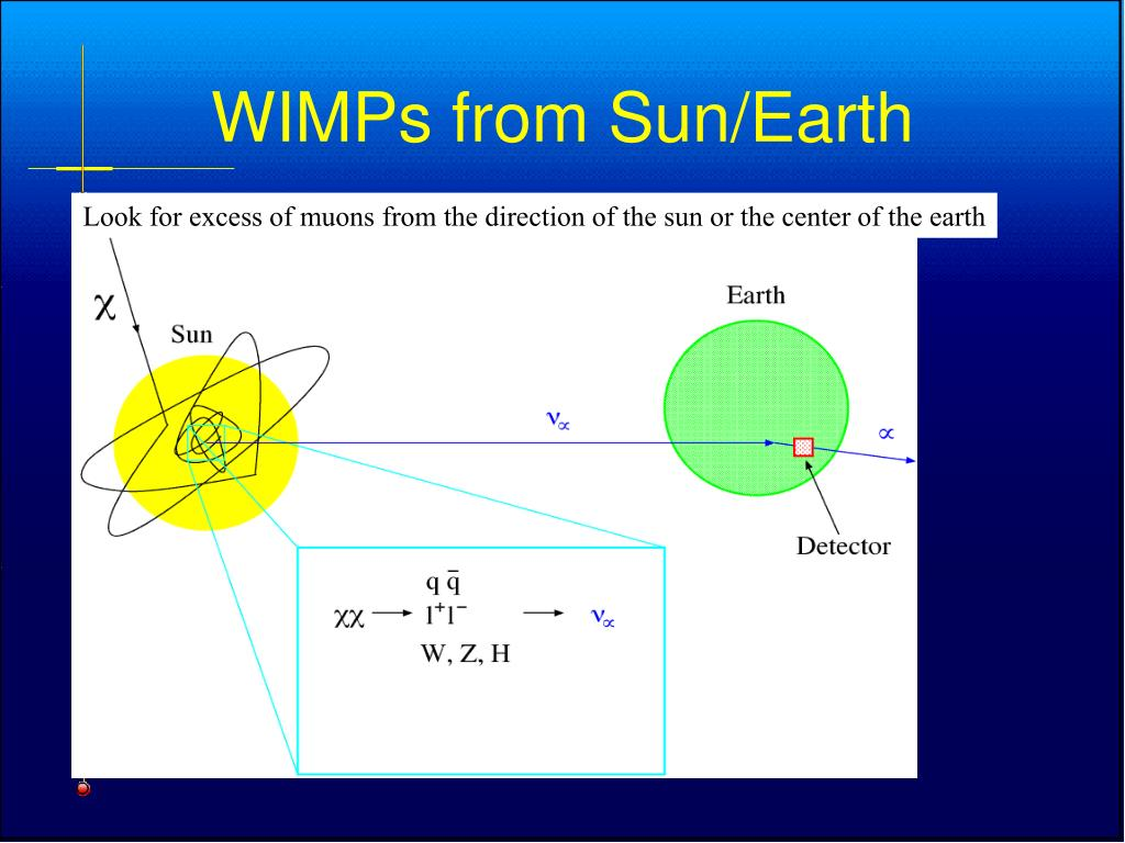 WIMPs from Sun/Earth