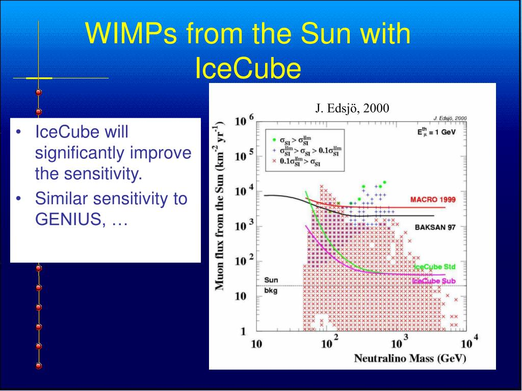 WIMPs from the Sun with IceCube