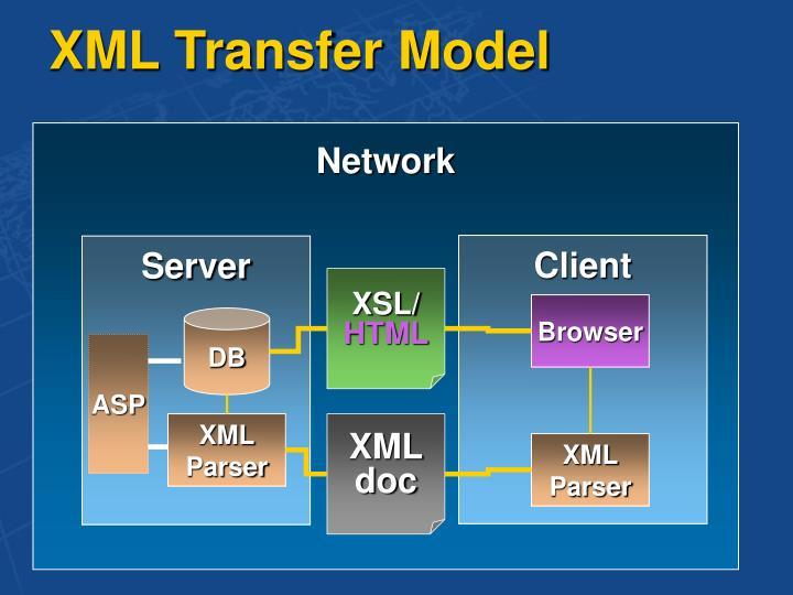 XML Transfer Model