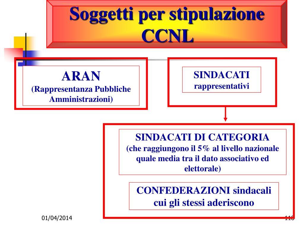 Soggetti per stipulazione CCNL