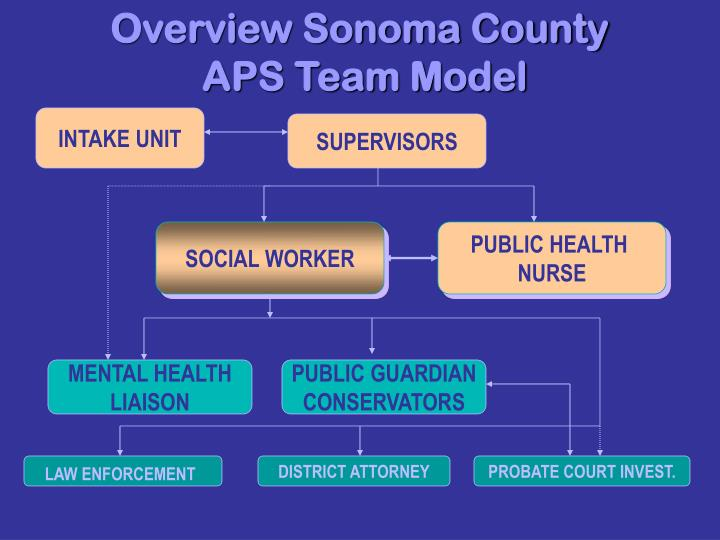 Overview sonoma county aps team model