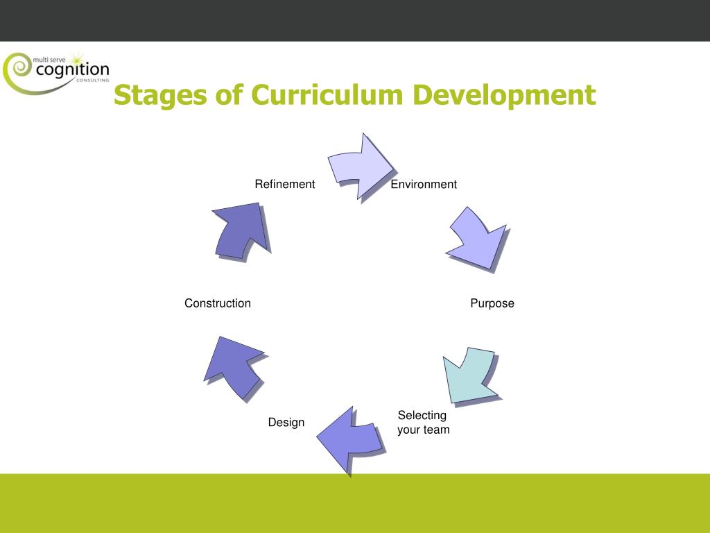 Stages of Curriculum Development