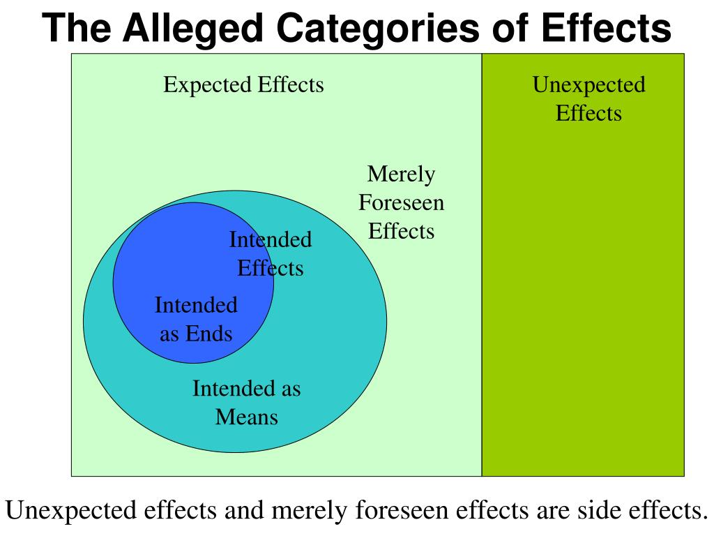 The Alleged Categories of Effects