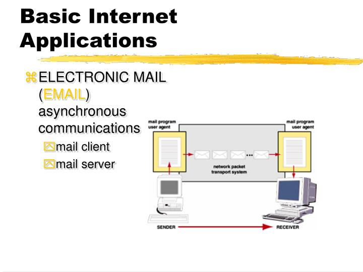 Basic Internet Applications