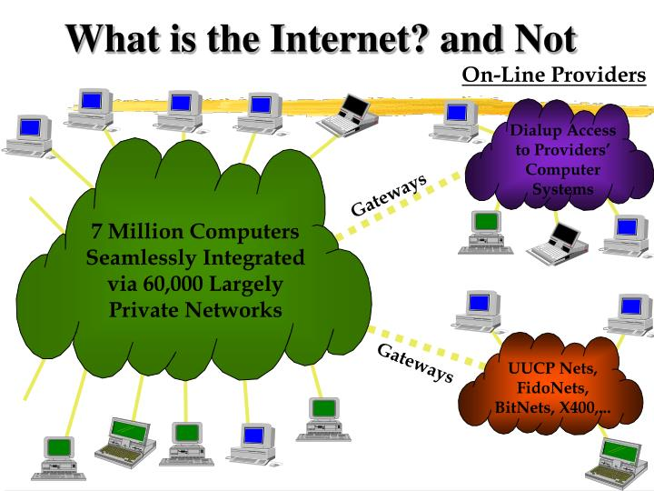 What is the Internet? and Not