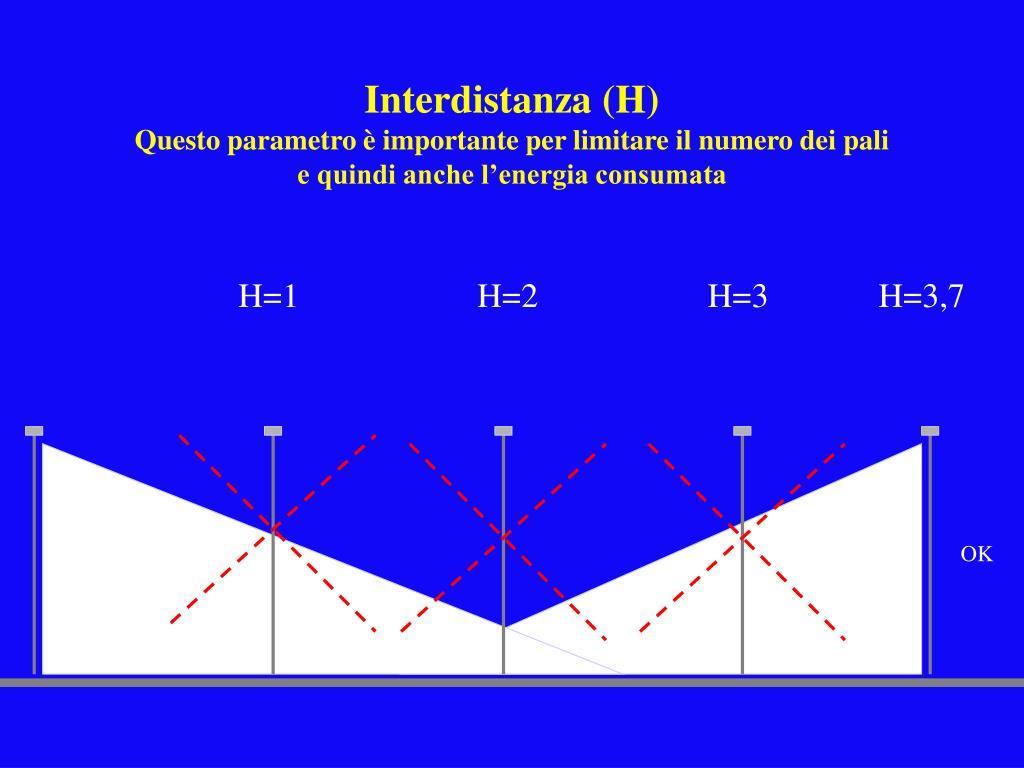 Interdistanza (H)