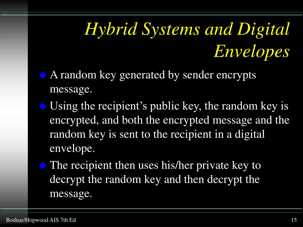 Hybrid Systems and Digital Envelopes