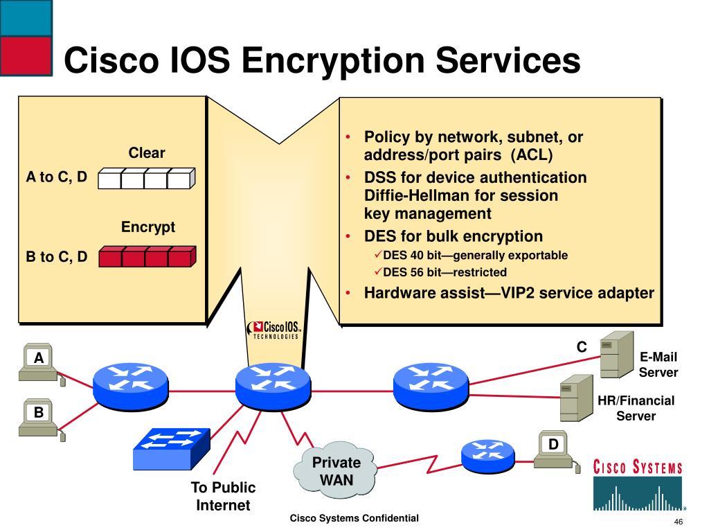 Cisco IOS Encryption Services