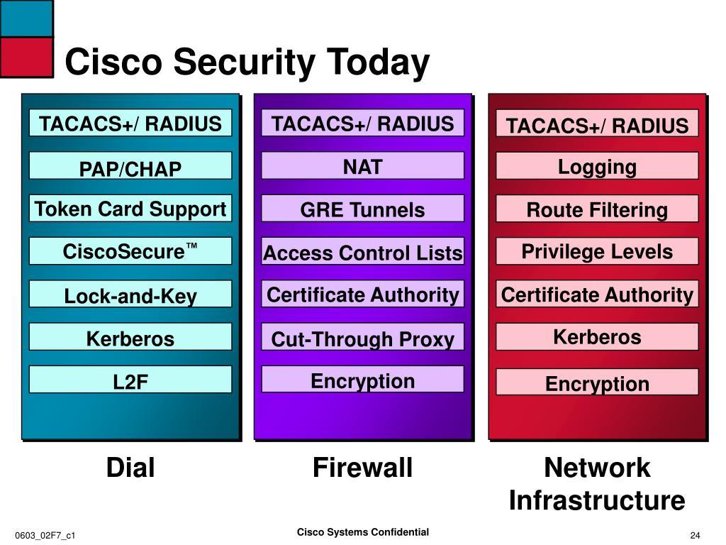 Cisco Security Today