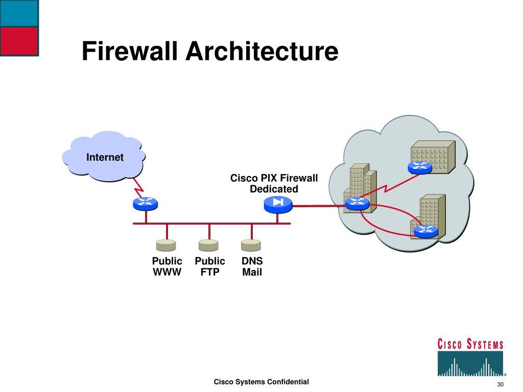 Firewall Architecture