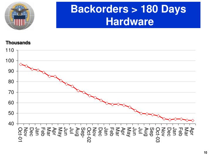 Backorders > 180 Days