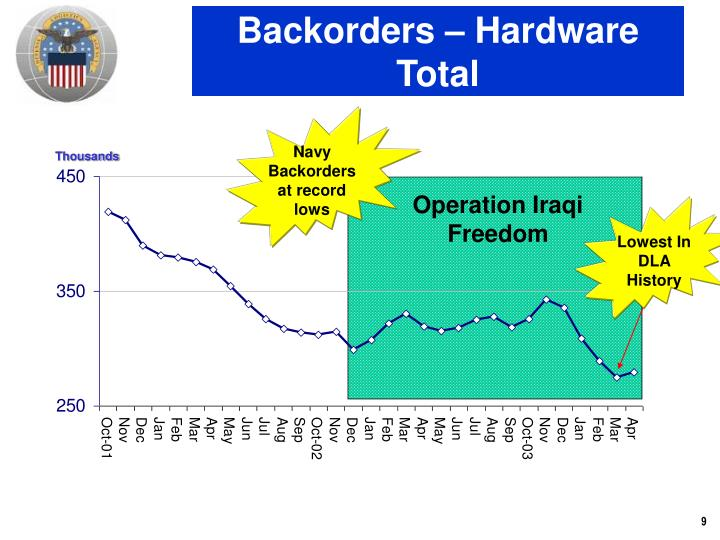 Backorders – Hardware