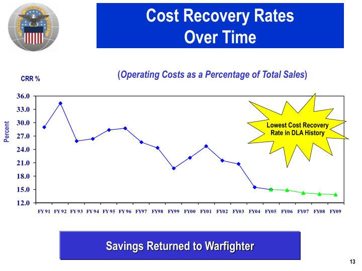 Cost Recovery Rates