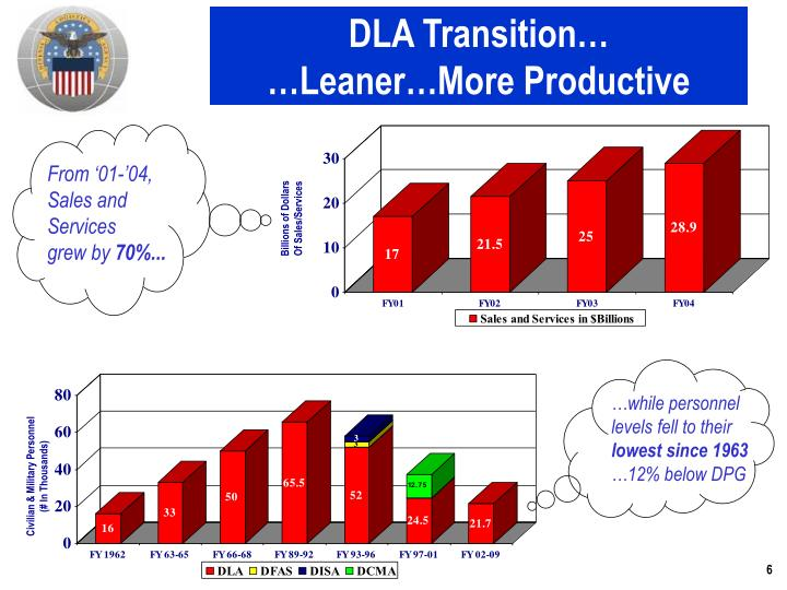 DLA Transition…