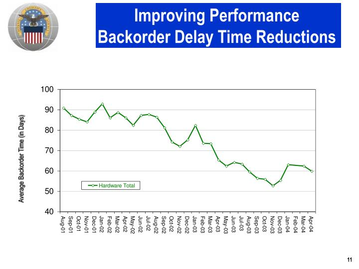 Improving Performance Backorder Delay Time Reductions