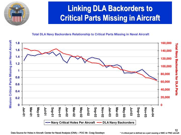 Linking DLA Backorders to