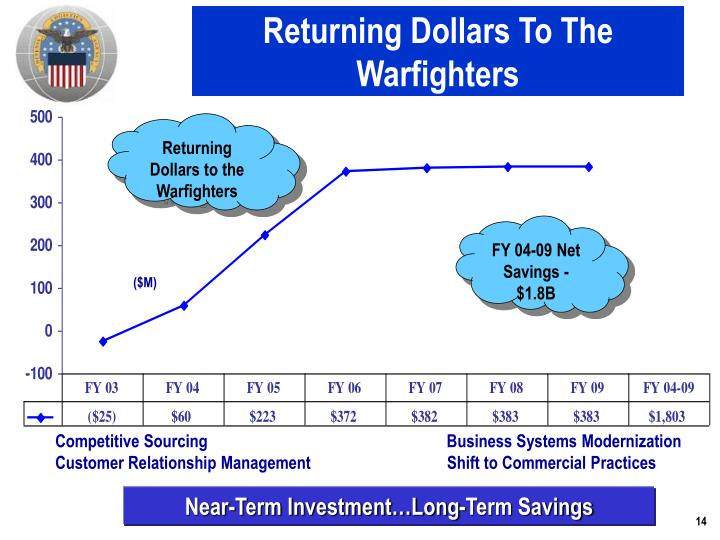 Returning Dollars To The Warfighters