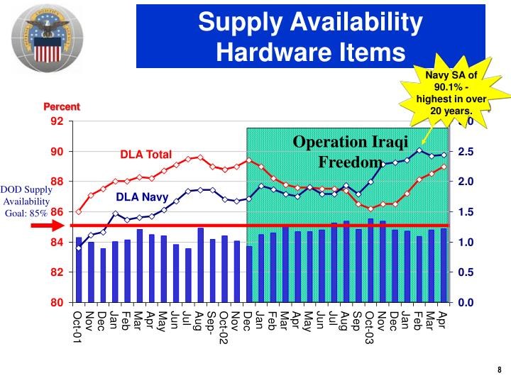 Supply Availability