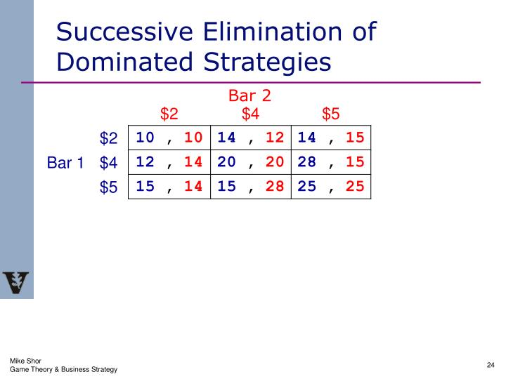 Successive Elimination of Dominated Strategies