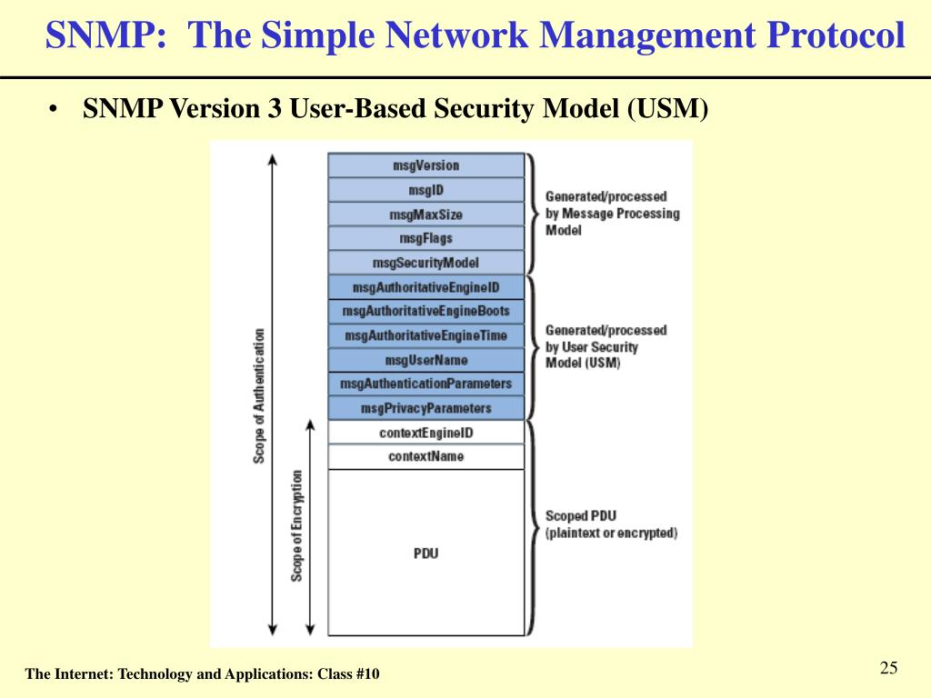 SNMP:  The Simple Network Management Protocol