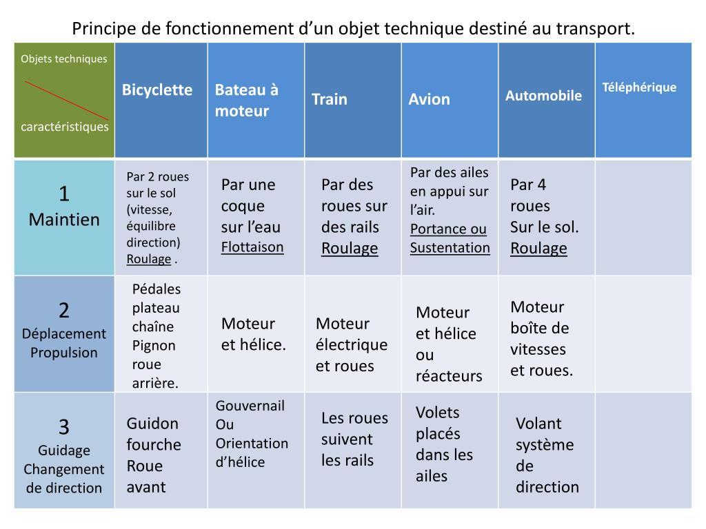 Principe de fonctionnement d'un objet technique destiné au transport.