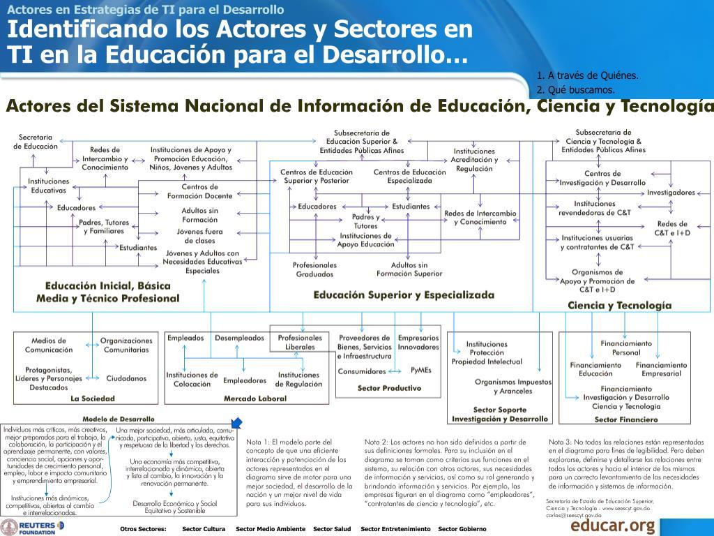 Actores en Estrategias de TI para el Desarrollo