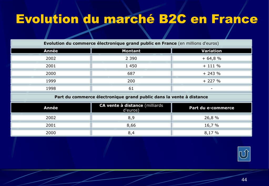 Evolution du marché B2C en France