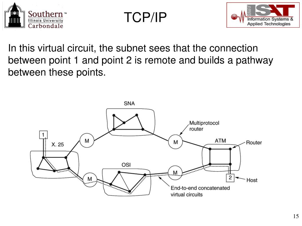 In this virtual circuit, the subnet sees that the connection between point 1 and point 2 is remote and builds a pathway between these points.