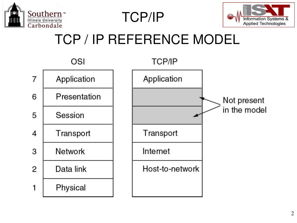 TCP / IP REFERENCE MODEL