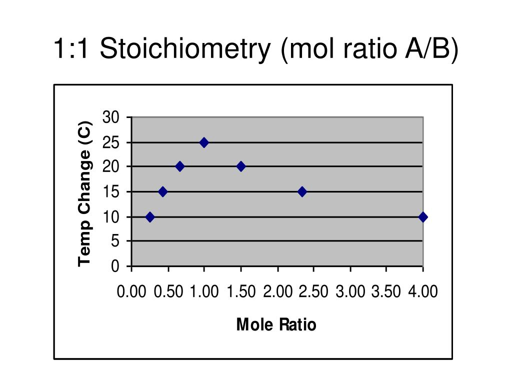 1:1 Stoichiometry (mol ratio A/B)