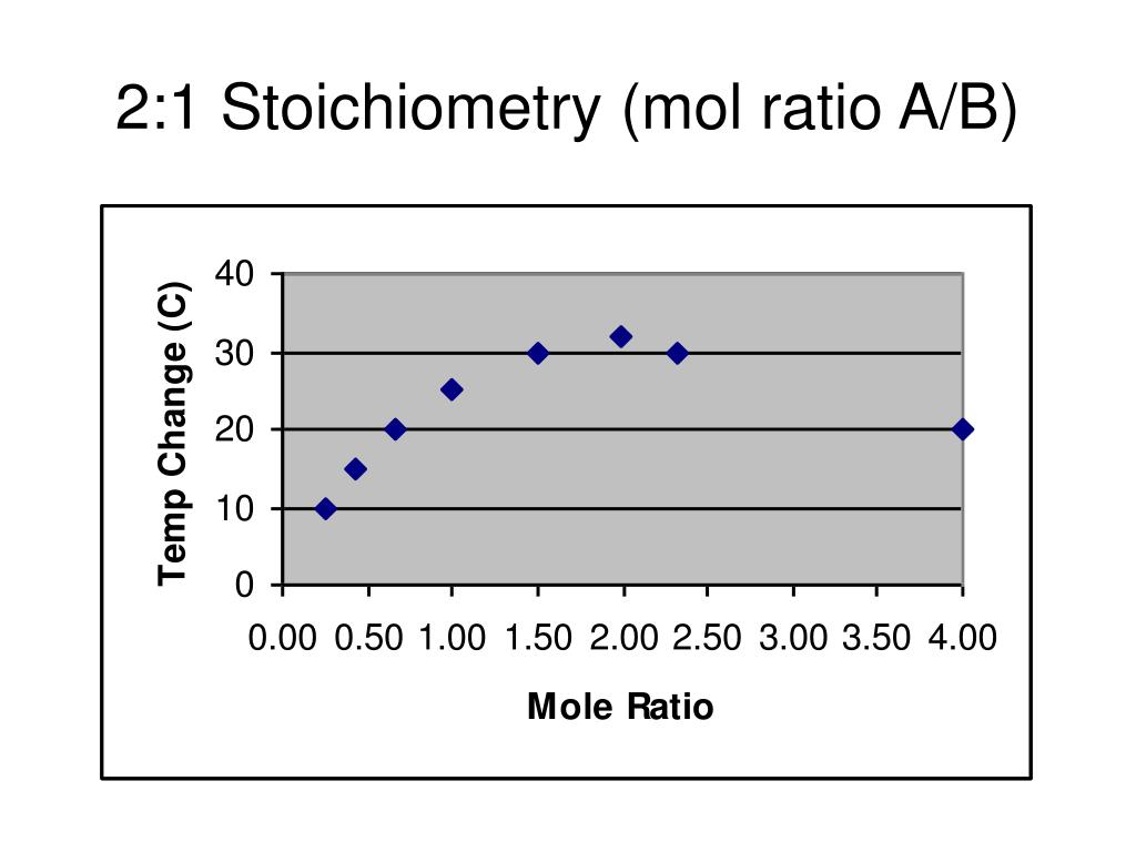 2:1 Stoichiometry (mol ratio A/B)