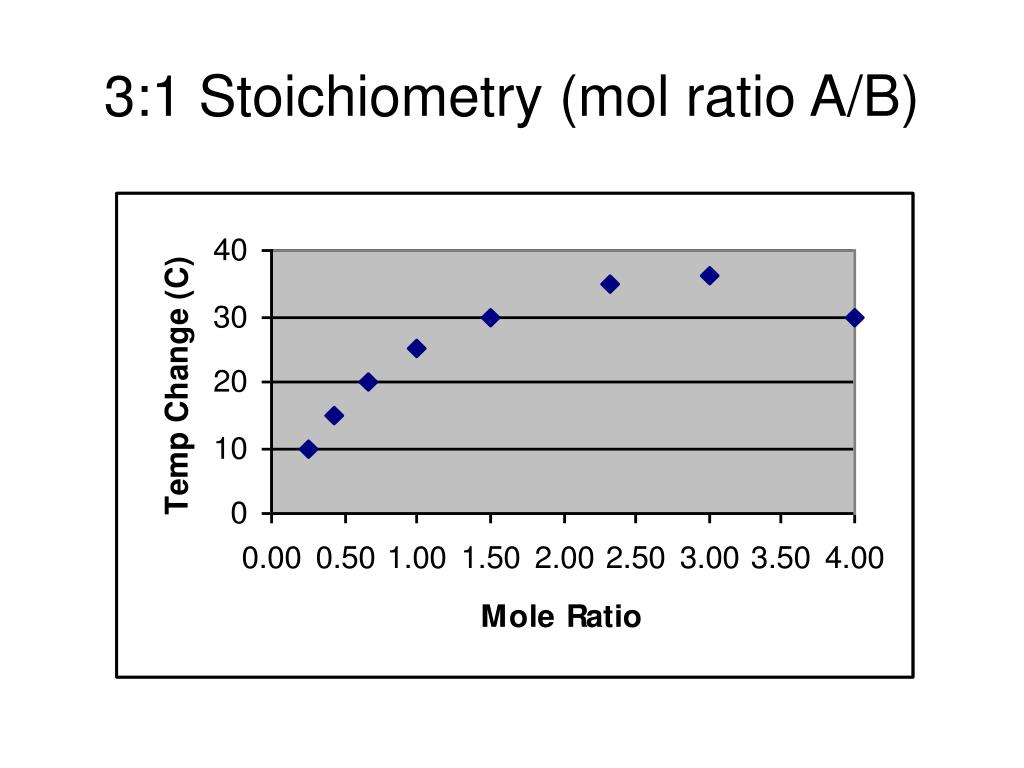 3:1 Stoichiometry (mol ratio A/B)