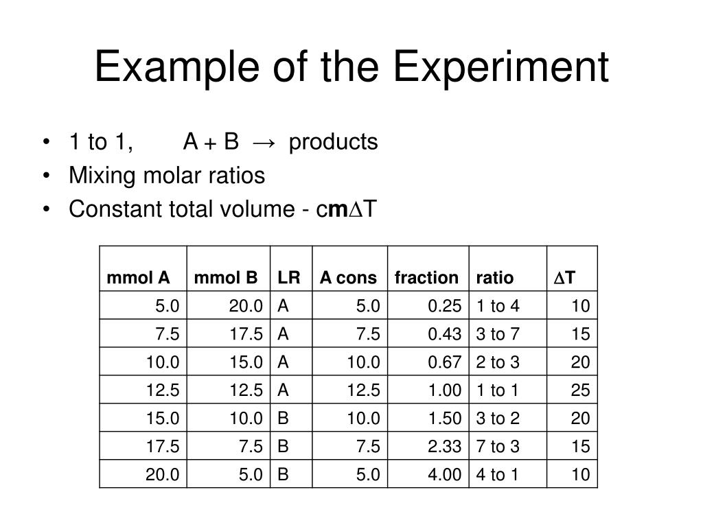Example of the Experiment