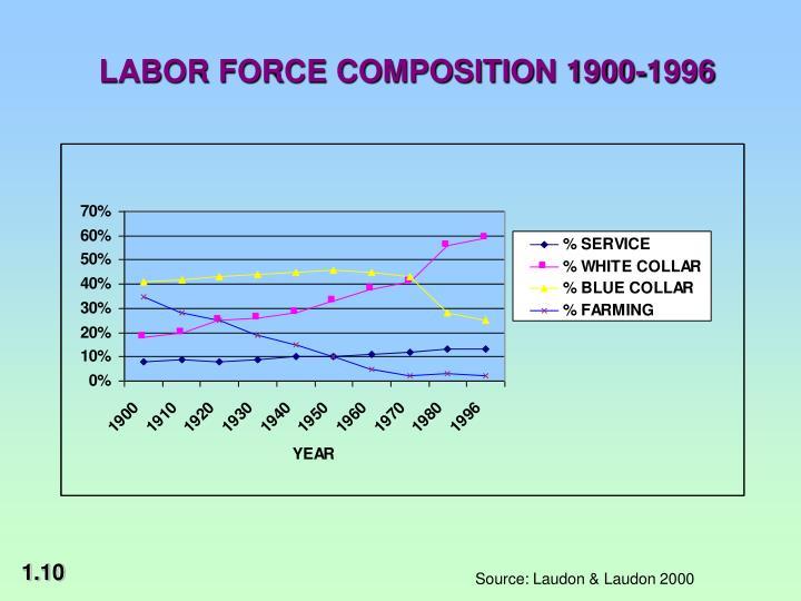 LABOR FORCE COMPOSITION 1900-1996