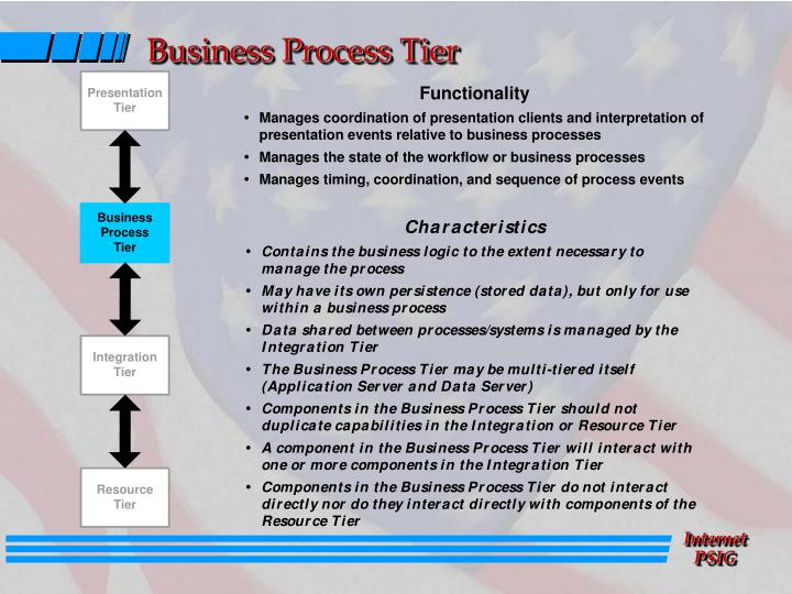 Business Process Tier