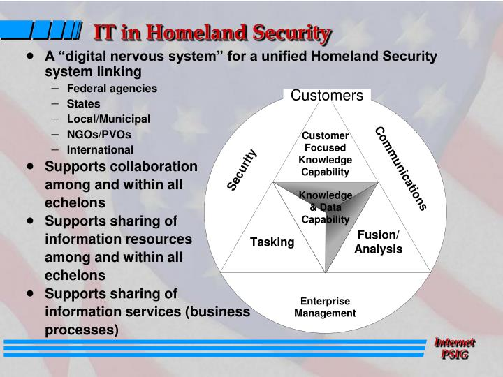 IT in Homeland Security