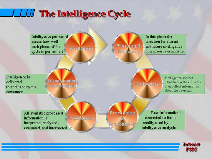 The Intelligence Cycle