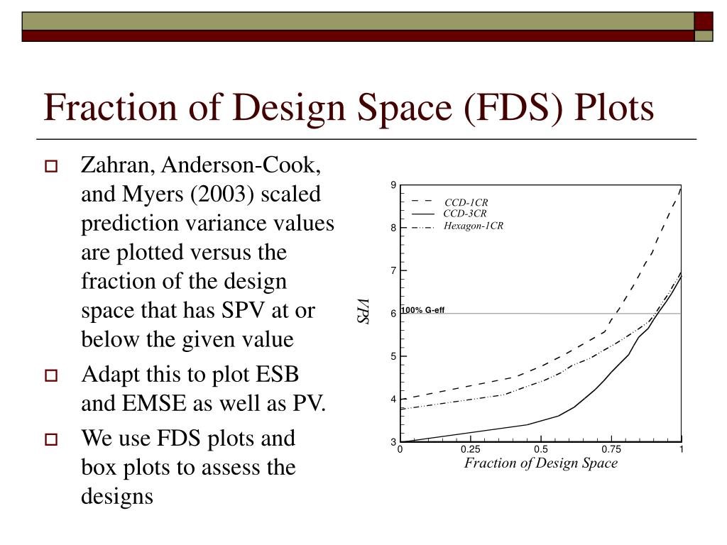 Fraction of Design Space (FDS) Plots